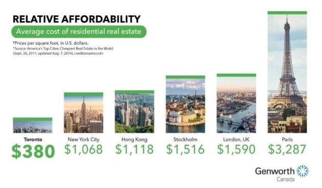 relative affordability chart